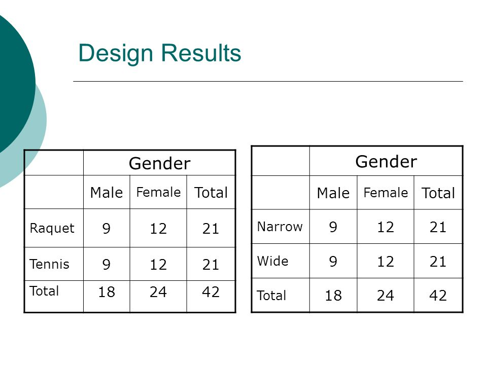 Design Results Gender Male Female Total Raquet 91221 Tennis 91221 Total 182442 Gender Male Female Total Narrow 91221 Wide 91221 Total 182442