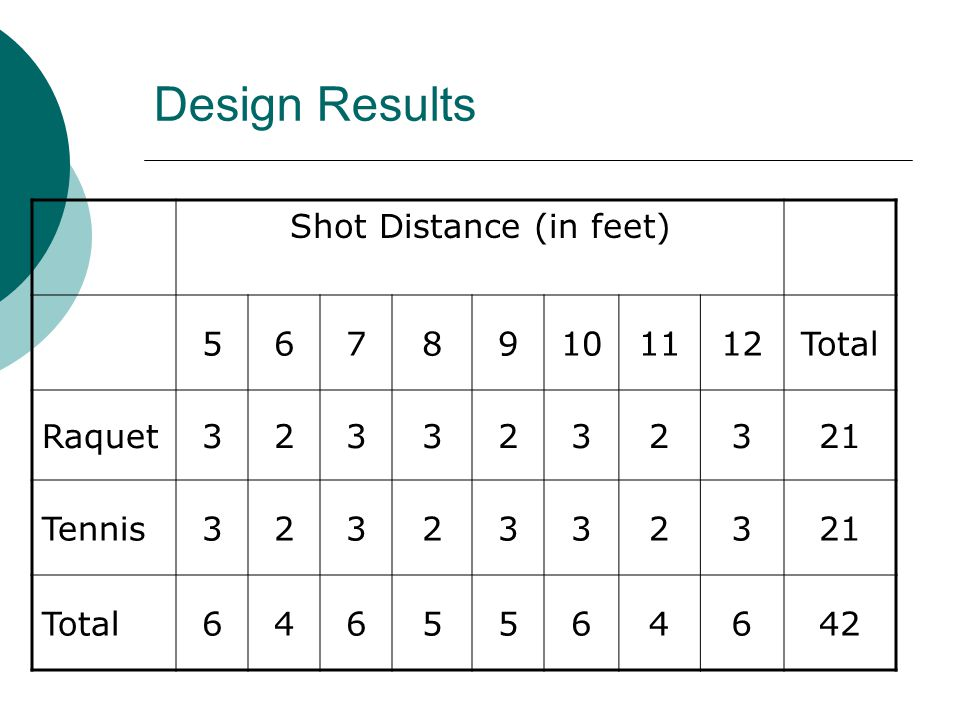 Design Results Shot Distance (in feet) 56789101112Total Raquet3233232321 Tennis3232332321 Total6465564642