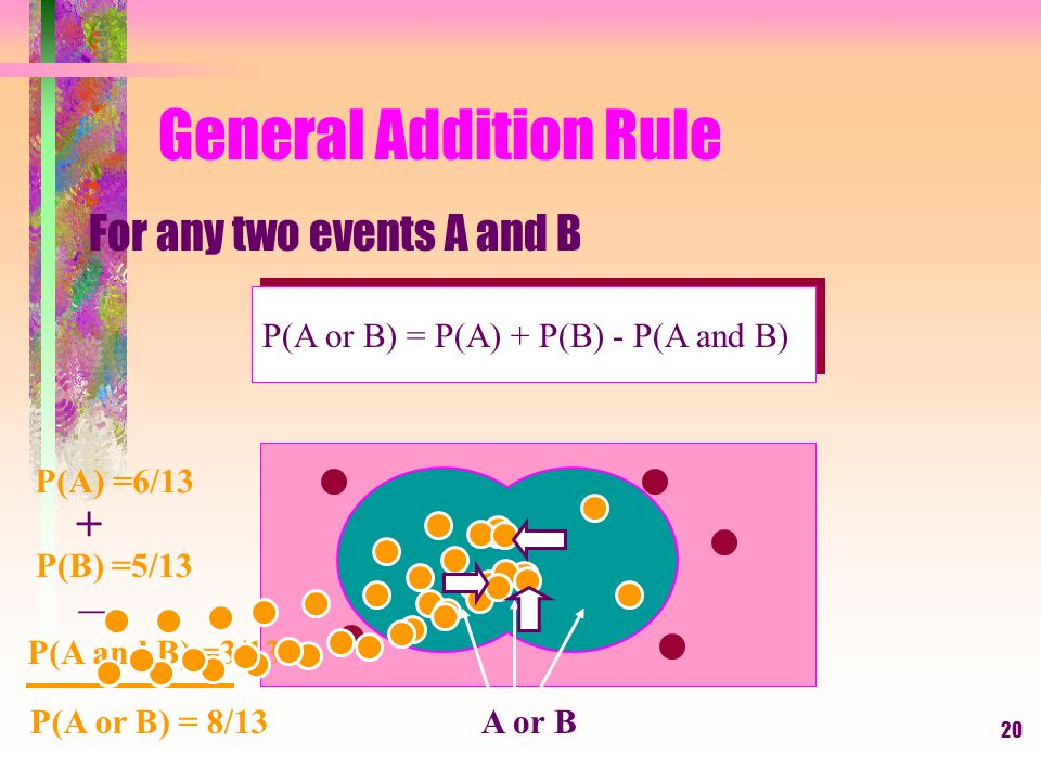 Laws of Probability (cont.) General Addition Rule 5. For any two events A and B P(A or B) = P(A) + P(B) – P(A and B)