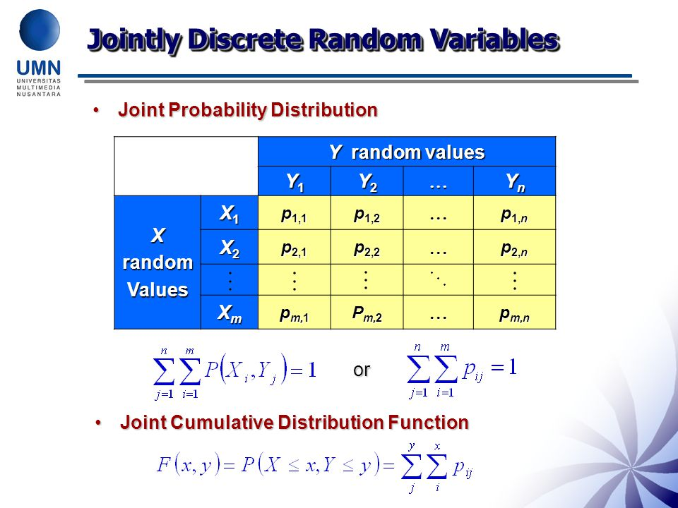 Jointly Discrete Random Variables Joint Probability DistributionJoint Probability Distribution Y random values Y1Y1Y1Y1 Y2Y2Y2Y2 YnYnYnYn XrandomValues X1X1X1X1 p 1,1 p 1,2  p 1,n X2X2X2X2 p 2,1 p 2,2  p 2,n XmXmXmXm p m,1 P m,2  p m,n or Joint Cumulative Distribution FunctionJoint Cumulative Distribution Function