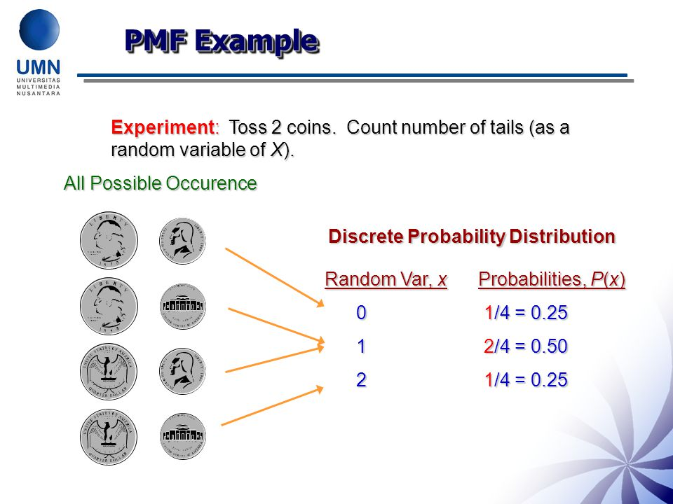 PMF Example Experiment: Toss 2 coins.Count number of tails (as a random variable of X).
