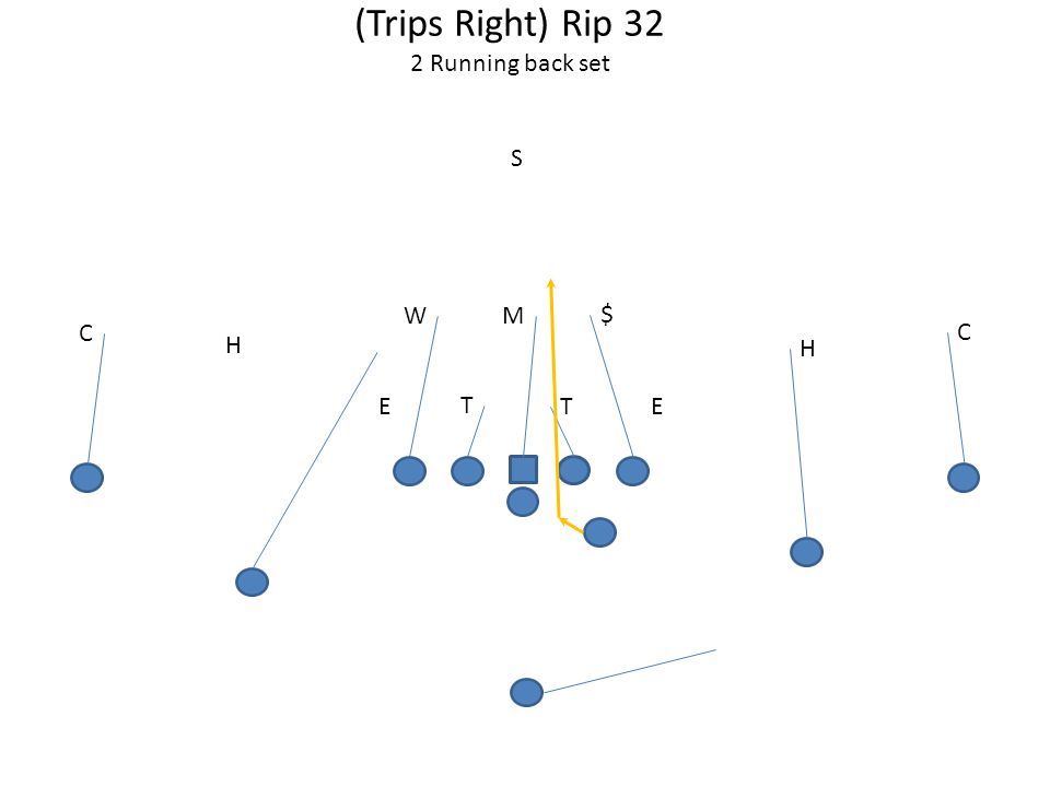 (Trips Right) Rip 32 2 Running back set T TEE MW S H C H C $