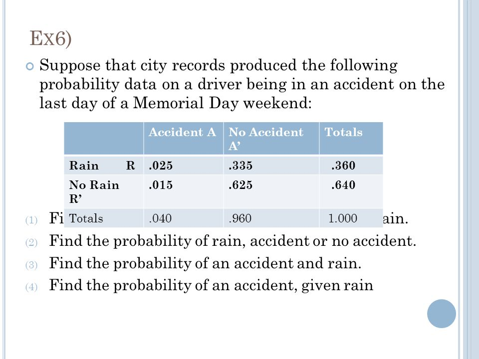 E X 6) Suppose that city records produced the following probability data on a driver being in an accident on the last day of a Memorial Day weekend: (1) Find the probability of an accident, rain or no rain.