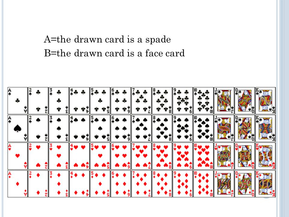 A=the drawn card is a spade B=the drawn card is a face card