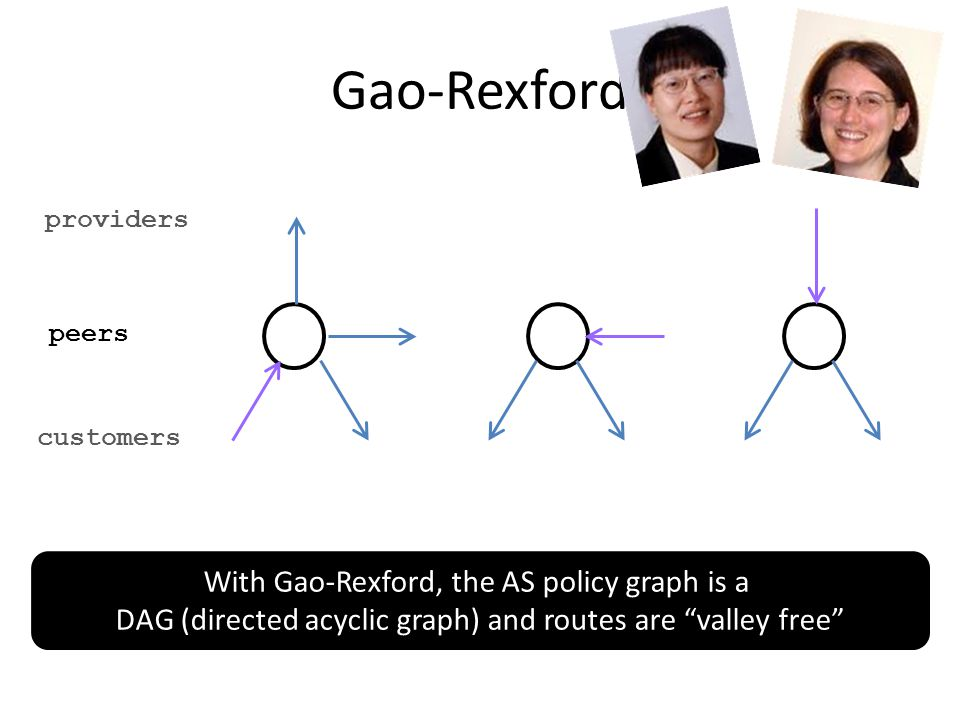 Gao-Rexford peers providers customers With Gao-Rexford, the AS policy graph is a DAG (directed acyclic graph) and routes are valley free