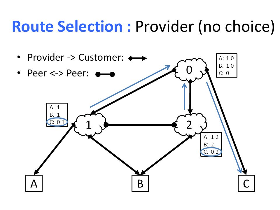 Route Selection : Provider (no choice) Provider -> Customer: Peer Peer: 12 0 ABC A:1 B:1 C:0 1 A:1 2 B:2 C:0 2 A:1 0 B:1 0 C:0