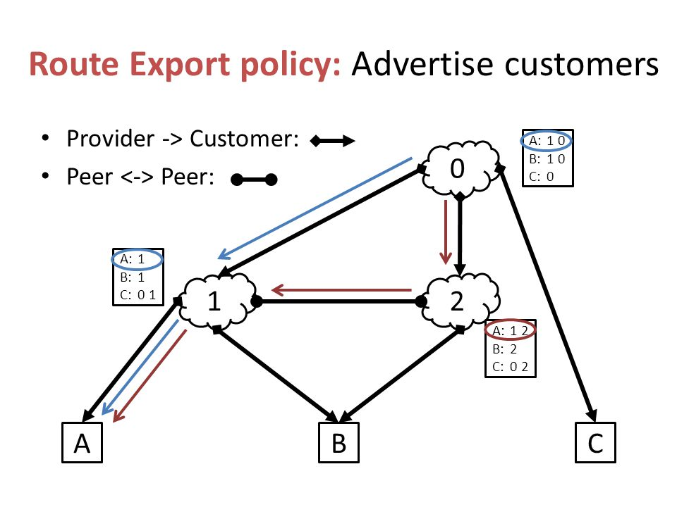 Route Export policy: Advertise customers Provider -> Customer: Peer Peer: 12 0 ABC A:1 B:1 C:0 1 A:1 2 B:2 C:0 2 A:1 0 B:1 0 C:0