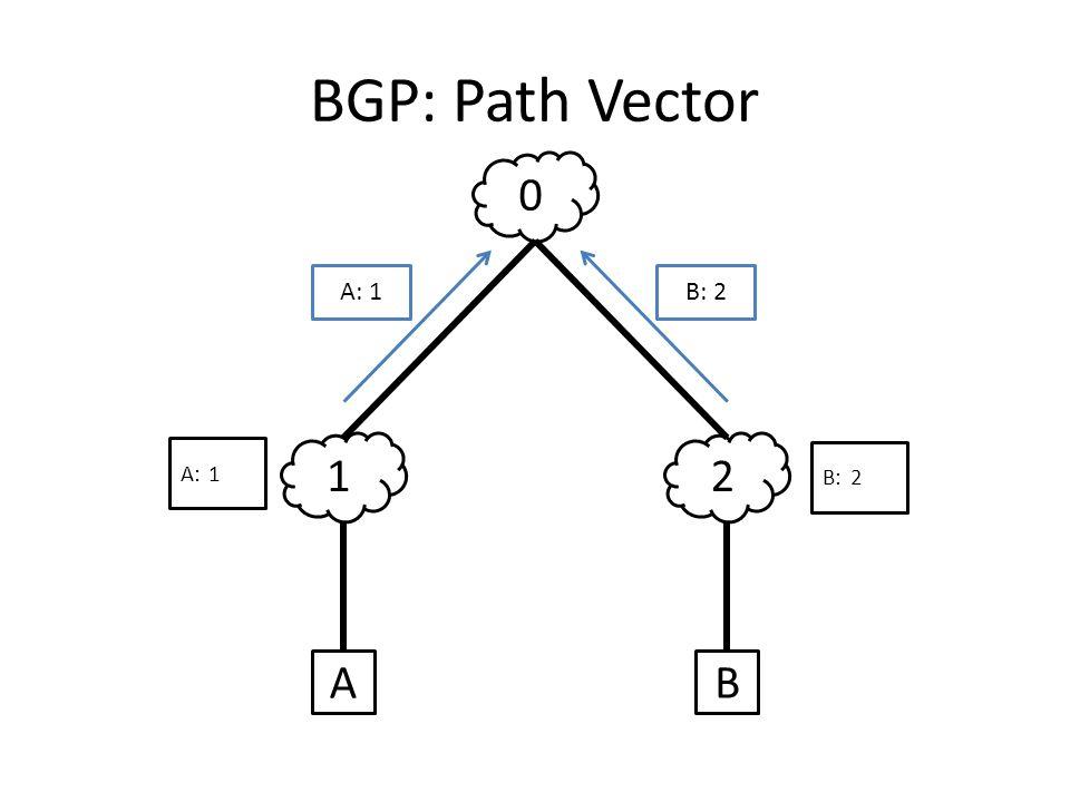 BGP: Path Vector 12 0 AB A: 1B: 2 A:1 B:2