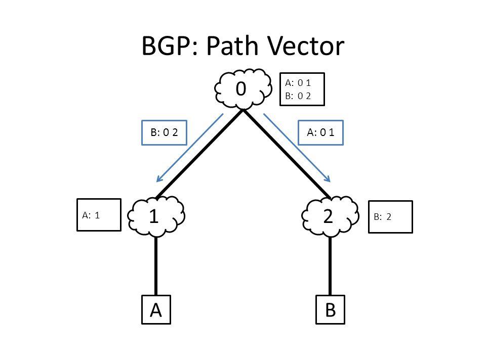 BGP: Path Vector 12 0 AB B: 0 2A: 0 1 A:1 B:2 A:0 1 B:0 2