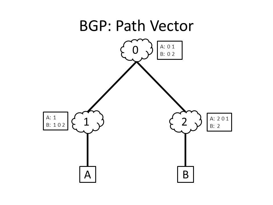 BGP: Path Vector 12 0 AB A:1 B:1 0 2 A:2 0 1 B:2 A:0 1 B:0 2