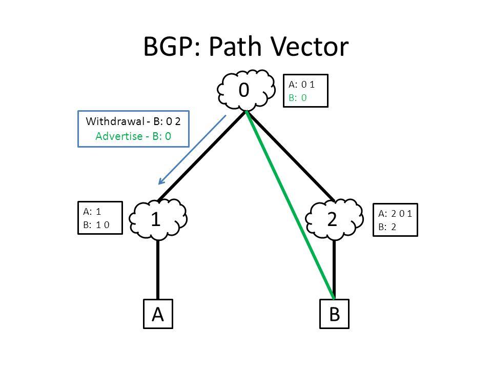BGP: Path Vector 12 0 AB A:1 B:1 0 A:2 0 1 B:2 A:0 1 B:0 2 Withdrawal - B: 0 2 Advertise - B: 0 A:0 1 B:0