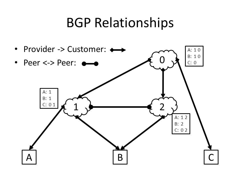 BGP Relationships Provider -> Customer: Peer Peer: 12 0 ABC A:1 B:1 C:0 1 A:1 2 B:2 C:0 2 A:1 0 B:1 0 C:0