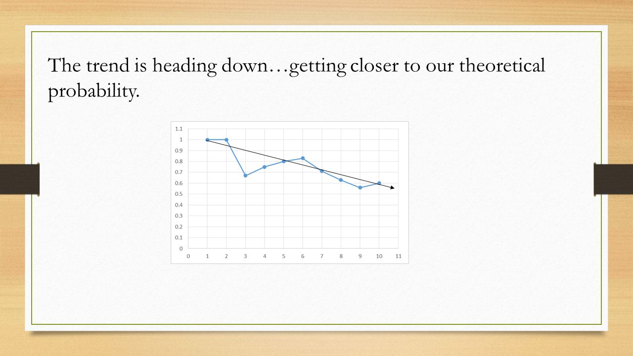 Class Assignment: Using the worksheet given to you, plot the tosses for heads on your graph and draw a conclusion about the TREND that you see.