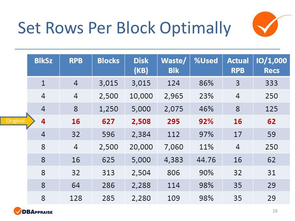 Set Rows Per Block Optimally BlkSzRPBBlocksDisk (KB) Waste/ Blk %UsedActual RPB IO/1,000 Recs 143,015 12486%3333 442,50010,0002,96523%4250 481,2505,0002,07546%8125 4166272,50829592%1662 4325962,38411297%1759 842,50020,0007,06011%4250 8166255,0004,38344.761662 8323132,50480690%3231 8642862,28811498%3529 81282852,28010998%3529 Original 28