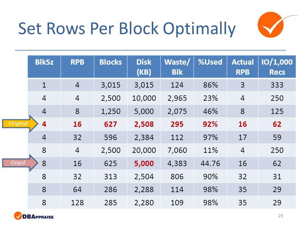 Set Rows Per Block Optimally BlkSzRPBBlocksDisk (KB) Waste/ Blk %UsedActual RPB IO/1,000 Recs 143,015 12486%3333 442,50010,0002,96523%4250 481,2505,0002,07546%8125 4166272,50829592%1662 4325962,38411297%1759 842,50020,0007,06011%4250 8166255,0004,38344.761662 8323132,50480690%3231 8642862,28811498%3529 81282852,28010998%3529 Original Oops.