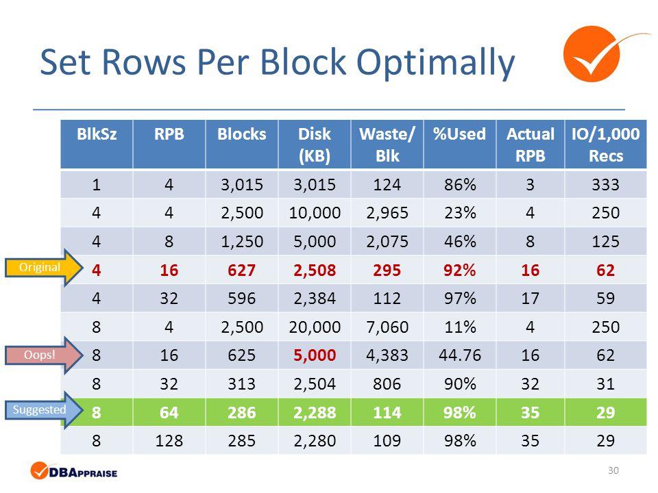 Set Rows Per Block Optimally BlkSzRPBBlocksDisk (KB) Waste/ Blk %UsedActual RPB IO/1,000 Recs 143,015 12486%3333 442,50010,0002,96523%4250 481,2505,0002,07546%8125 4166272,50829592%1662 4325962,38411297%1759 842,50020,0007,06011%4250 8166255,0004,38344.761662 8323132,50480690%3231 8642862,28811498%3529 81282852,28010998%3529 Original Suggested Oops.