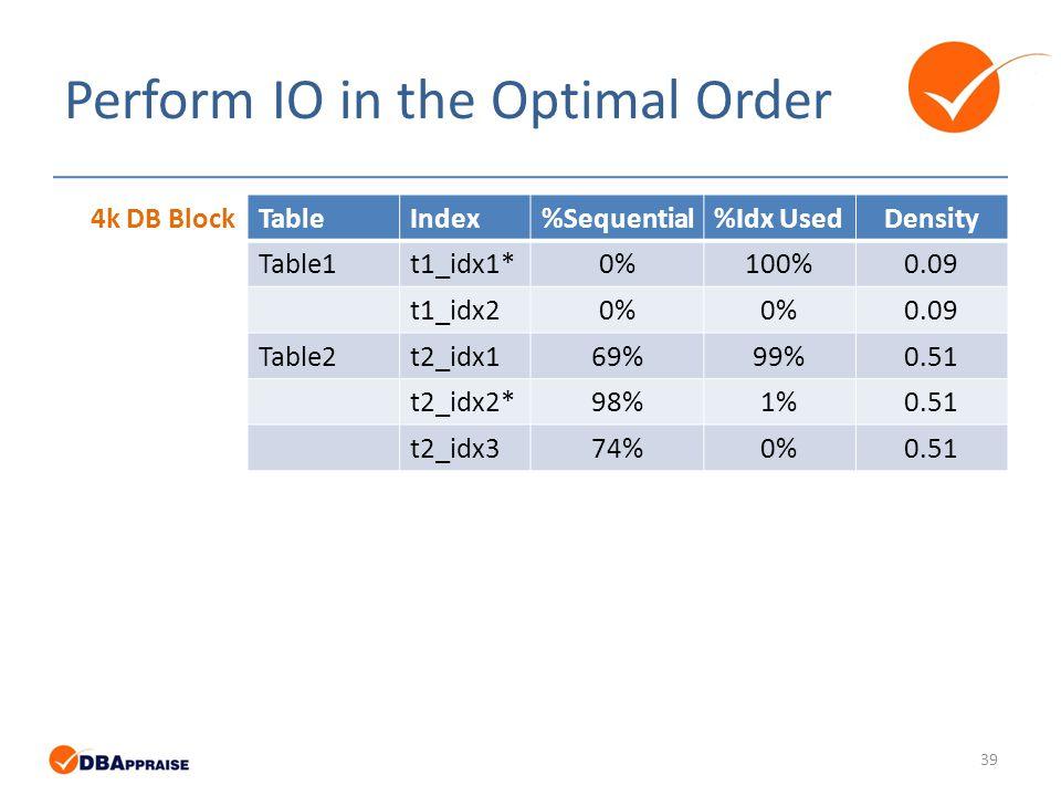 Perform IO in the Optimal Order TableIndex%Sequential%Idx UsedDensity Table1t1_idx1*0%100%0.09 t1_idx20% 0.09 Table2t2_idx169%99%0.51 t2_idx2*98%1%0.51 t2_idx374%0%0.51 4k DB Block 39
