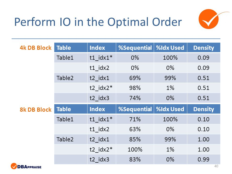 Perform IO in the Optimal Order TableIndex%Sequential%Idx UsedDensity Table1t1_idx1*0%100%0.09 t1_idx20% 0.09 Table2t2_idx169%99%0.51 t2_idx2*98%1%0.51 t2_idx374%0%0.51 TableIndex%Sequential%Idx UsedDensity Table1t1_idx1*71%100%0.10 t1_idx263%0%0.10 Table2t2_idx185%99%1.00 t2_idx2*100%1%1.00 t2_idx383%0%0.99 4k DB Block 8k DB Block 40