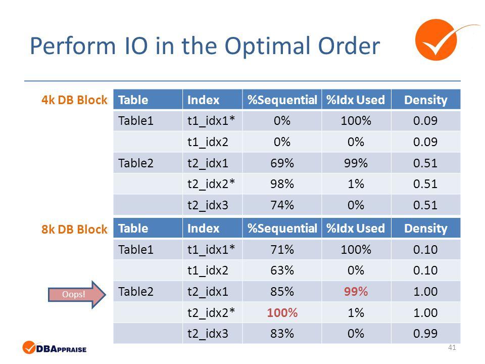 Perform IO in the Optimal Order TableIndex%Sequential%Idx UsedDensity Table1t1_idx1*0%100%0.09 t1_idx20% 0.09 Table2t2_idx169%99%0.51 t2_idx2*98%1%0.51 t2_idx374%0%0.51 TableIndex%Sequential%Idx UsedDensity Table1t1_idx1*71%100%0.10 t1_idx263%0%0.10 Table2t2_idx185%99%1.00 t2_idx2*100%1%1.00 t2_idx383%0%0.99 4k DB Block 8k DB Block 41 Oops!