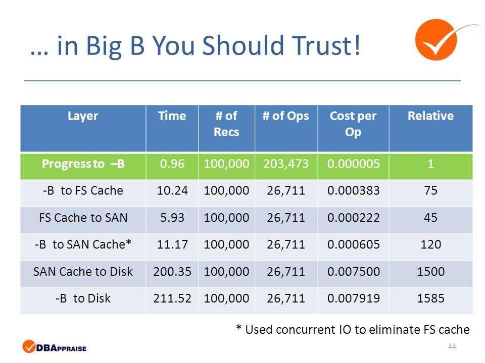 … in Big B You Should Trust.