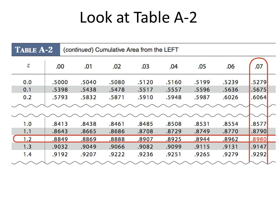 Look at Table A-2