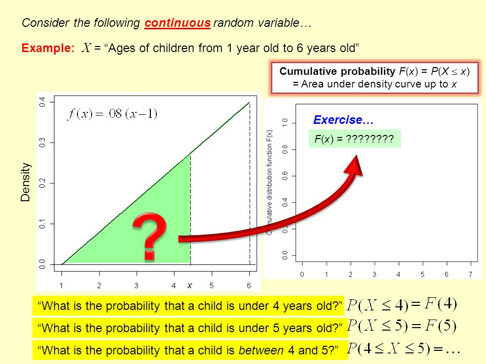 Consider the following continuous random variable… Example: X = Ages of children from 1 year old to 6 years old Cumulative probability F(x) = P(X P(X  x)x) = Area under density curve up to x F(x) = .