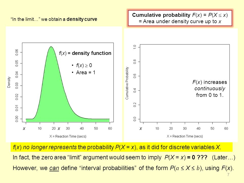 f(x) no longer represents the probability P(X = x), as it did for discrete variables X.