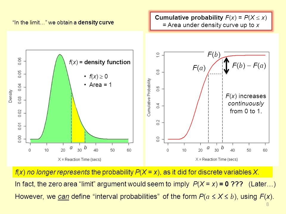 An interval probability P( a  X  b ) can be calculated as the amount of area under the curve f(x) between a and b, or the difference P(X  b )  P(X  a ), i.e., F( b )  F( a ).