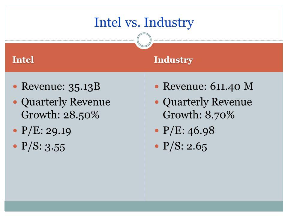 Intel Industry Revenue: 35.13B Quarterly Revenue Growth: 28.50% P/E: 29.19 P/S: 3.55 Revenue: 611.40 M Quarterly Revenue Growth: 8.70% P/E: 46.98 P/S: 2.65 Intel vs.