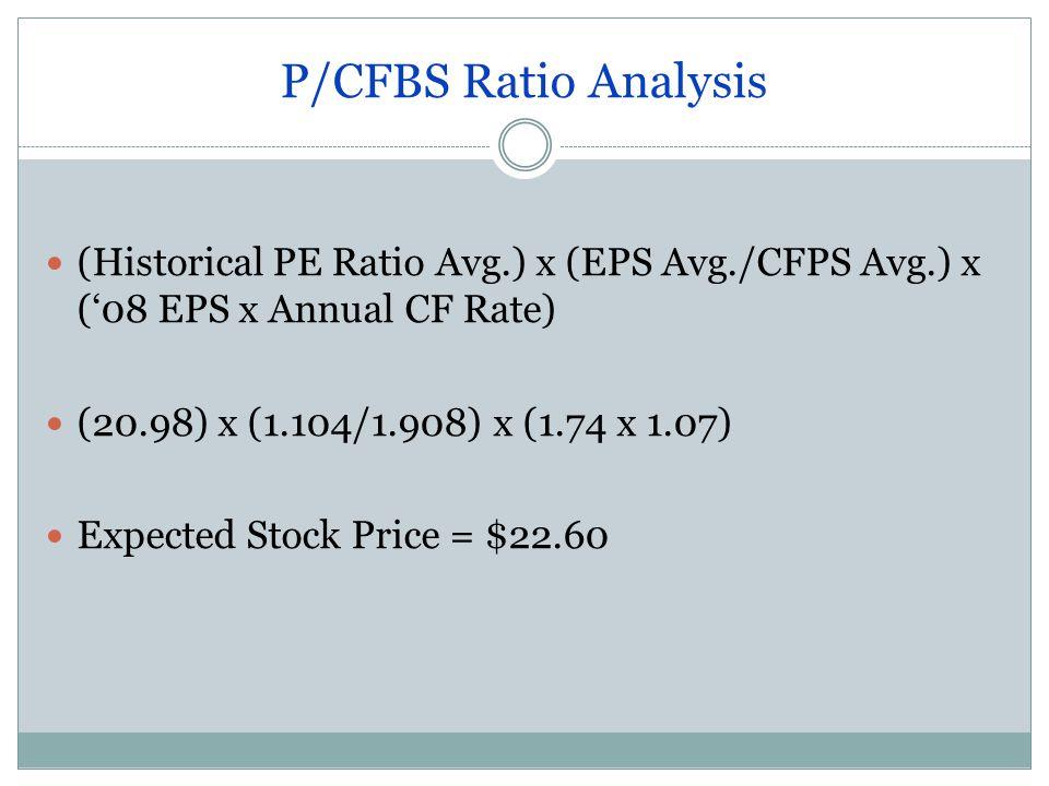 P/CFBS Ratio Analysis (Historical PE Ratio Avg.) x (EPS Avg./CFPS Avg.) x ('08 EPS x Annual CF Rate) (20.98) x (1.104/1.908) x (1.74 x 1.07) Expected Stock Price = $22.60
