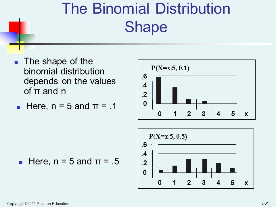 Copyright ©2011 Pearson Education 5-31 The Binomial Distribution Shape 0.2.4.6 0 1 2345 x P(X=x|5, 0.1).2.4.6 01234 5x P(X=x|5, 0.5) 0 The shape of the binomial distribution depends on the values of π and n Here, n = 5 and π =.1 Here, n = 5 and π =.5