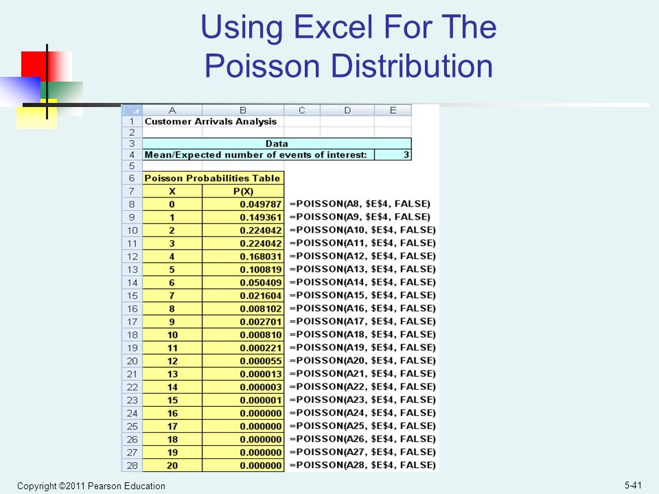 Copyright ©2011 Pearson Education 5-41 Using Excel For The Poisson Distribution
