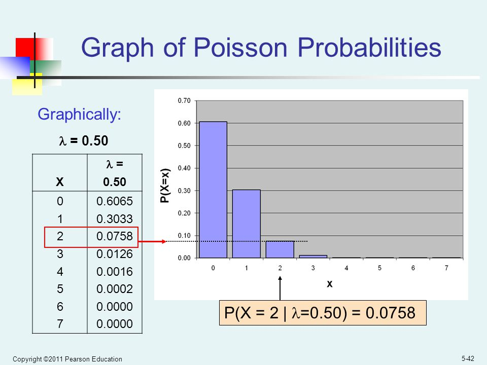 Copyright ©2011 Pearson Education 5-42 Graph of Poisson Probabilities X = 0.50 0123456701234567 0.6065 0.3033 0.0758 0.0126 0.0016 0.0002 0.0000 P(X = 2 | =0.50) = 0.0758 Graphically: = 0.50