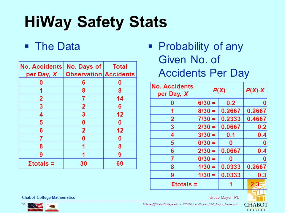 BMayer@ChabotCollege.edu MTH16_Lec-19_sec_10-3_Taylor_Series.pptx 36 Bruce Mayer, PE Chabot College Mathematics HiWay Safety Stats  The Data  Probability of any Given No.