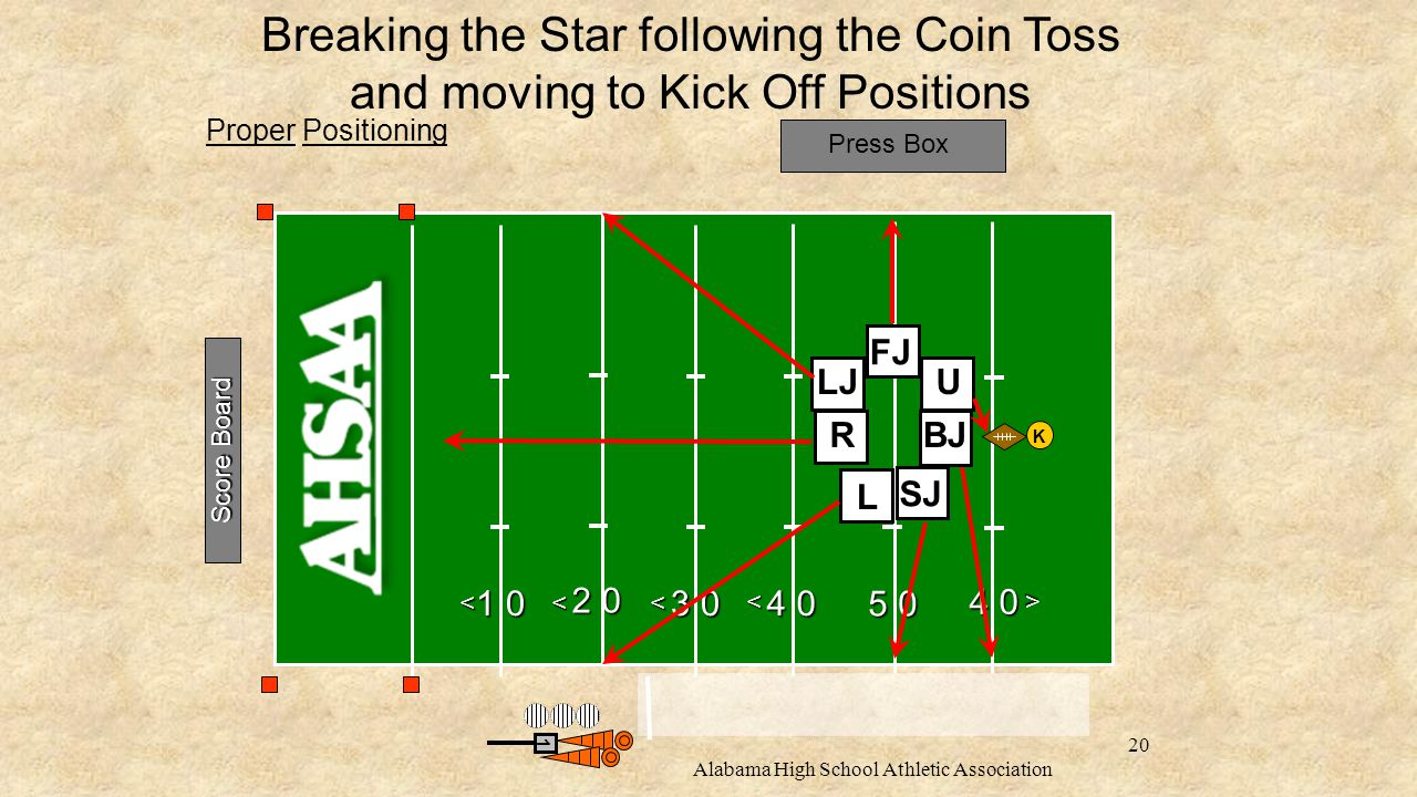 Proper Positioning Press Box 1 0 2 0 3 0 4 0 5 0 4 0 <<< < < 1 Score Board Breaking the Star following the Coin Toss and moving to Kick Off Positions K BJ SJ U L LJ R FJ Alabama High School Athletic Association 20