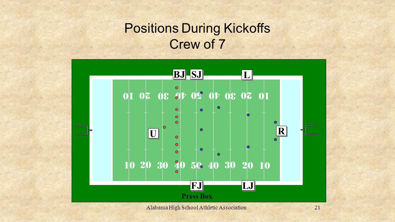 Alabama High School Athletic Association Positions During Kickoffs Crew of 7 10 20 30 40 50 R R LJ L L BJ FJ SJ Press Box U U 21