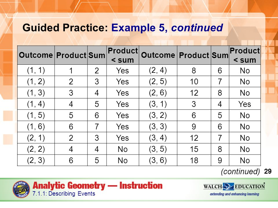 Guided Practice: Example 5, continued 29 7.1.1: Describing Events OutcomeProductSum Product < sum OutcomeProductSum Product < sum (1, 1) 12Yes (2, 4) 86No (1, 2) 23Yes (2, 5) 107No (1, 3) 34Yes (2, 6) 128No (1, 4) 45Yes (3, 1) 34Yes (1, 5) 56Yes (3, 2) 65No (1, 6) 67Yes (3, 3) 96No (2, 1) 23Yes (3, 4) 127No (2, 2) 44No (3, 5) 158No (2, 3) 65No (3, 6) 189No (continued)