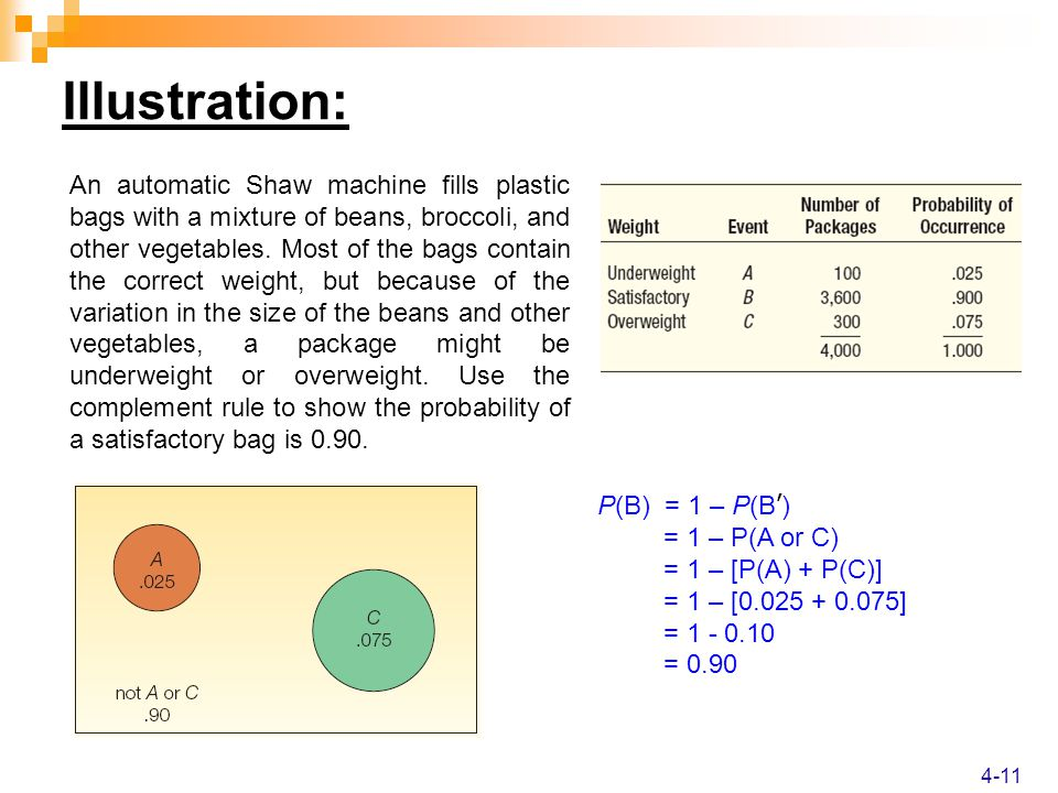 Illustration: An automatic Shaw machine fills plastic bags with a mixture of beans, broccoli, and other vegetables.