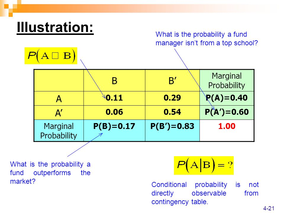 4-21 Illustration: BB' Marginal Probability A 0.110.29P(A)=0.40 A' 0.060.54P(A')=0.60 Marginal Probability P(B)=0.17P(B')=0.831.00 What is the probability a fund manager isn't from a top school.