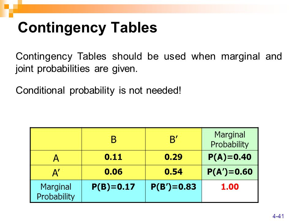 4-41 BB' Marginal Probability A 0.110.29P(A)=0.40 A' 0.060.54P(A')=0.60 Marginal Probability P(B)=0.17P(B')=0.831.00 Contingency Tables Contingency Tables should be used when marginal and joint probabilities are given.