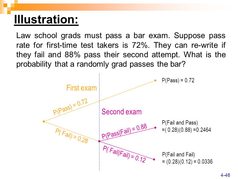 Law school grads must pass a bar exam. Suppose pass rate for first-time test takers is 72%.