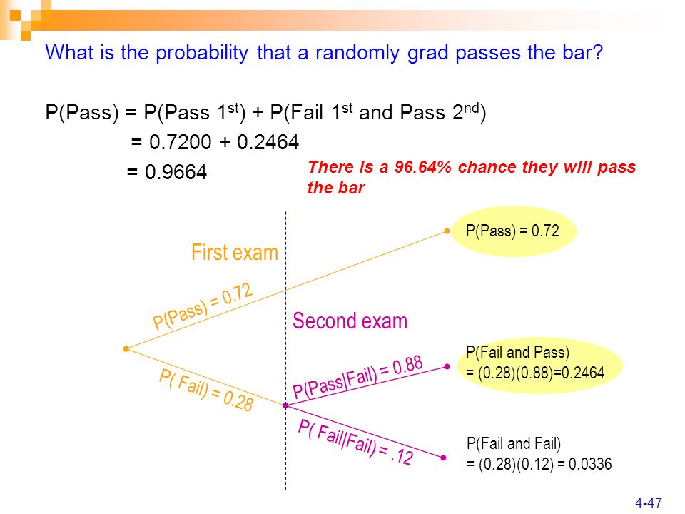 What is the probability that a randomly grad passes the bar.
