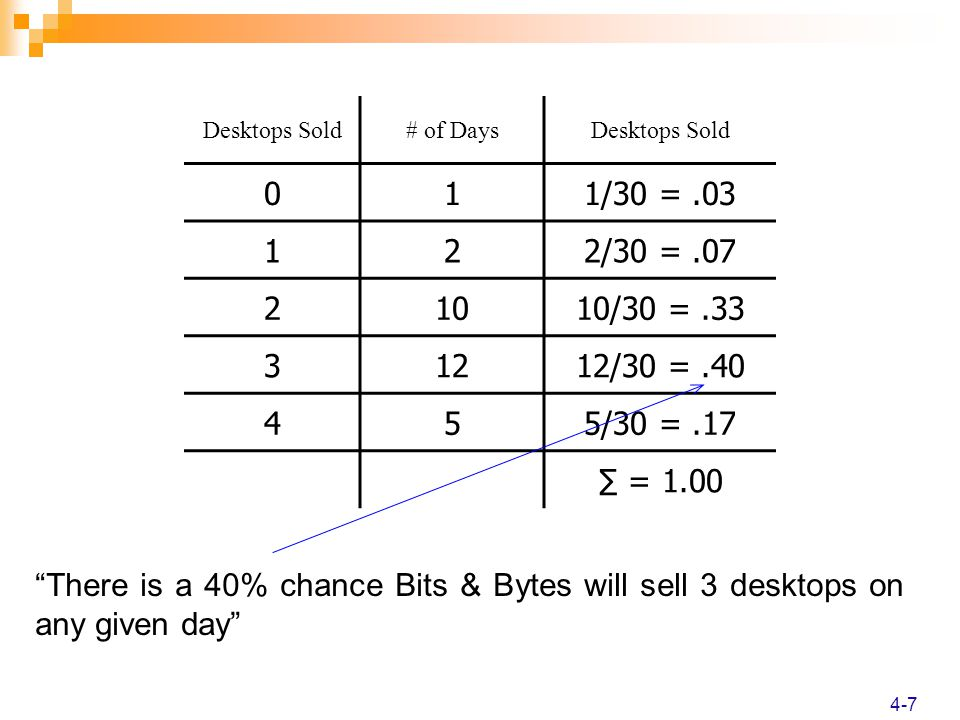 There is a 40% chance Bits & Bytes will sell 3 desktops on any given day Desktops Sold# of DaysDesktops Sold 011/30 =.03 122/30 =.07 21010/30 =.33 31212/30 =.40 455/30 =.17 ∑ = 1.00 4-7