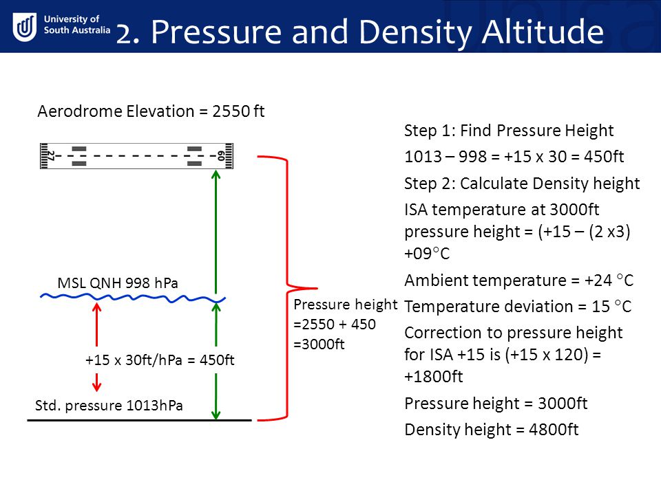 Step 1: Find Pressure Height 1013 – 998 = +15 x 30 = 450ft Step 2: Calculate Density height ISA temperature at 3000ft pressure height = (+15 – (2 x3)