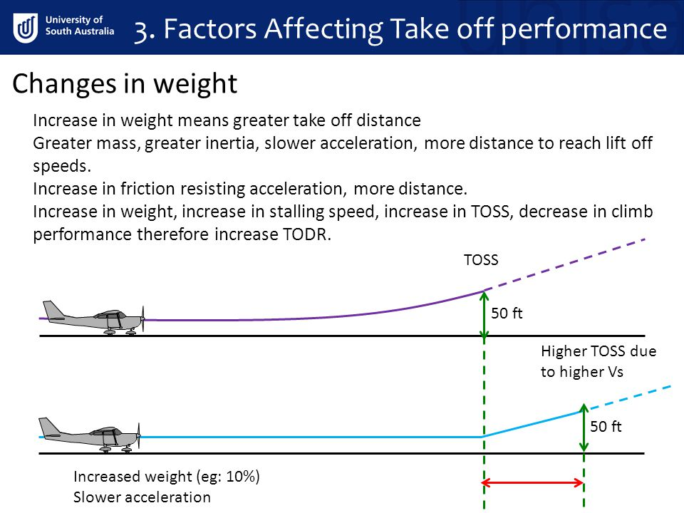 Increase in weight means greater take off distance Greater mass, greater inertia, slower acceleration, more distance to reach lift off speeds. Increas