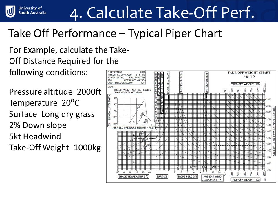 4. Calculate Take-Off Perf. For Example, calculate the Take- Off Distance Required for the following conditions: Pressure altitude 2000ft Temperature