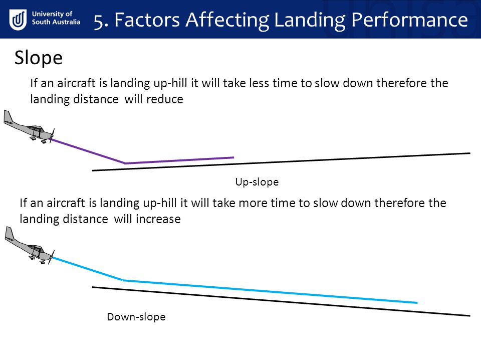 Up-slope Down-slope Slope If an aircraft is landing up-hill it will take less time to slow down therefore the landing distance will reduce If an aircr