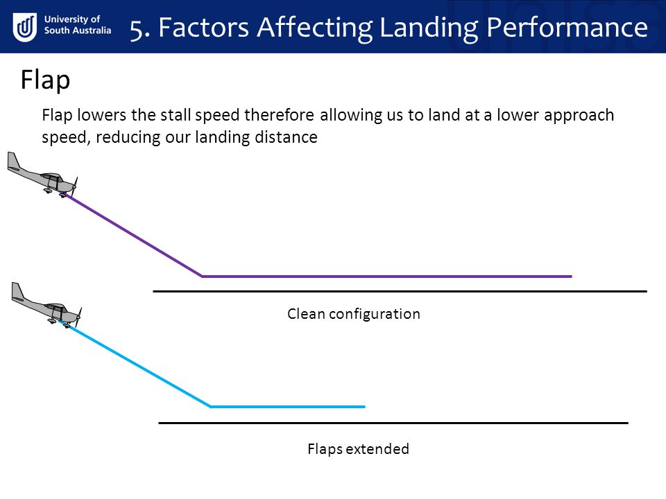 Flap Flap lowers the stall speed therefore allowing us to land at a lower approach speed, reducing our landing distance Clean configuration Flaps exte