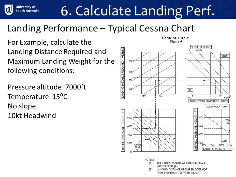 6. Calculate Landing Perf. For Example, calculate the Landing Distance Required and Maximum Landing Weight for the following conditions: Pressure alti