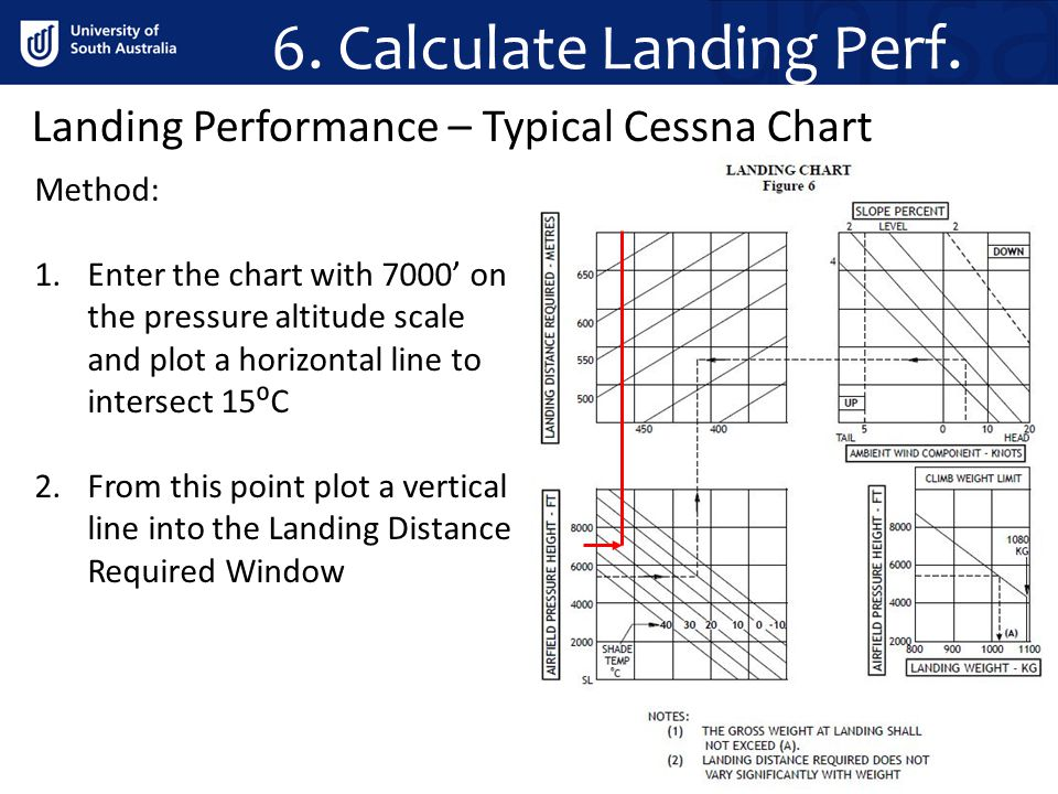 6. Calculate Landing Perf. Method: 1.Enter the chart with 7000' on the pressure altitude scale and plot a horizontal line to intersect 15⁰C 2.From thi